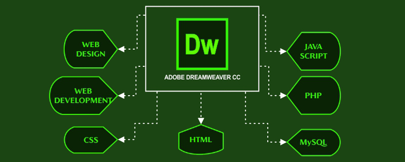 dw怎么在html链接css文件