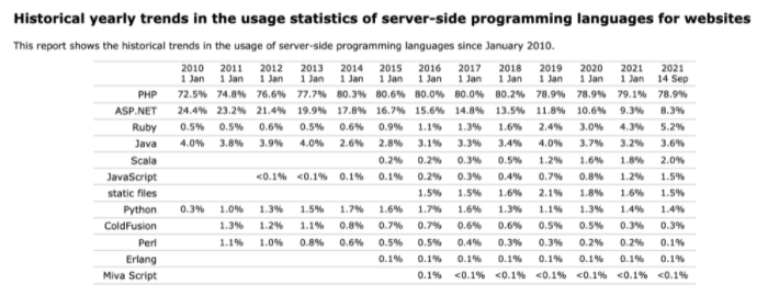 W3Techs最新报告显示,PHP独占鳌头十几年!