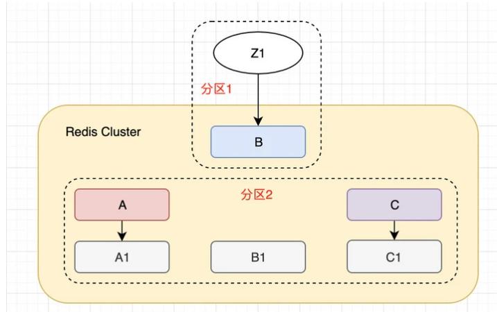 Redis Cluster到底会不会丢数据?