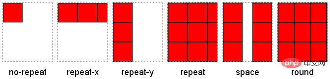 background-repeat属性效果图