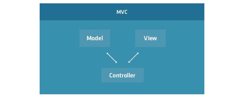 mvc模式有哪些优缺点