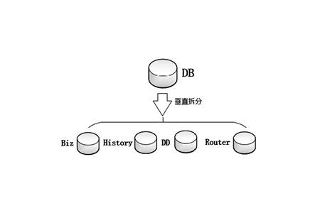 数据库怎么拆分表
