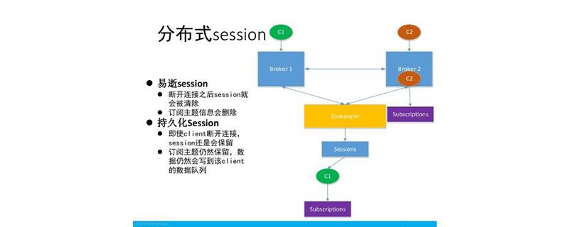 session的作用是什么