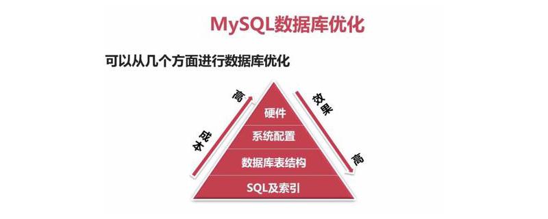 如何优化mysql数据库