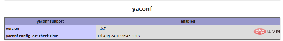 Yaconf介绍以及安装配置说明(Windows+Linux)