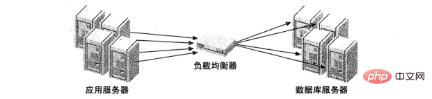 图 1:作为中间件的负载均衡器