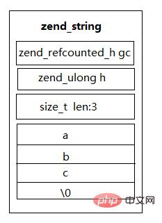 【PHP学习】PHP7的数据类型