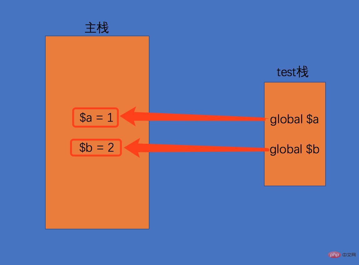 谈谈PHP中的global全局变量