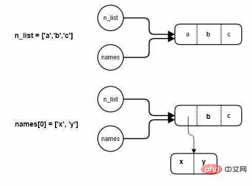 Python学习之图解变量与赋值