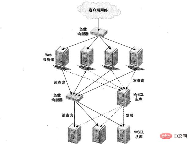 图 1 典型的读密集型网站负载均衡架构