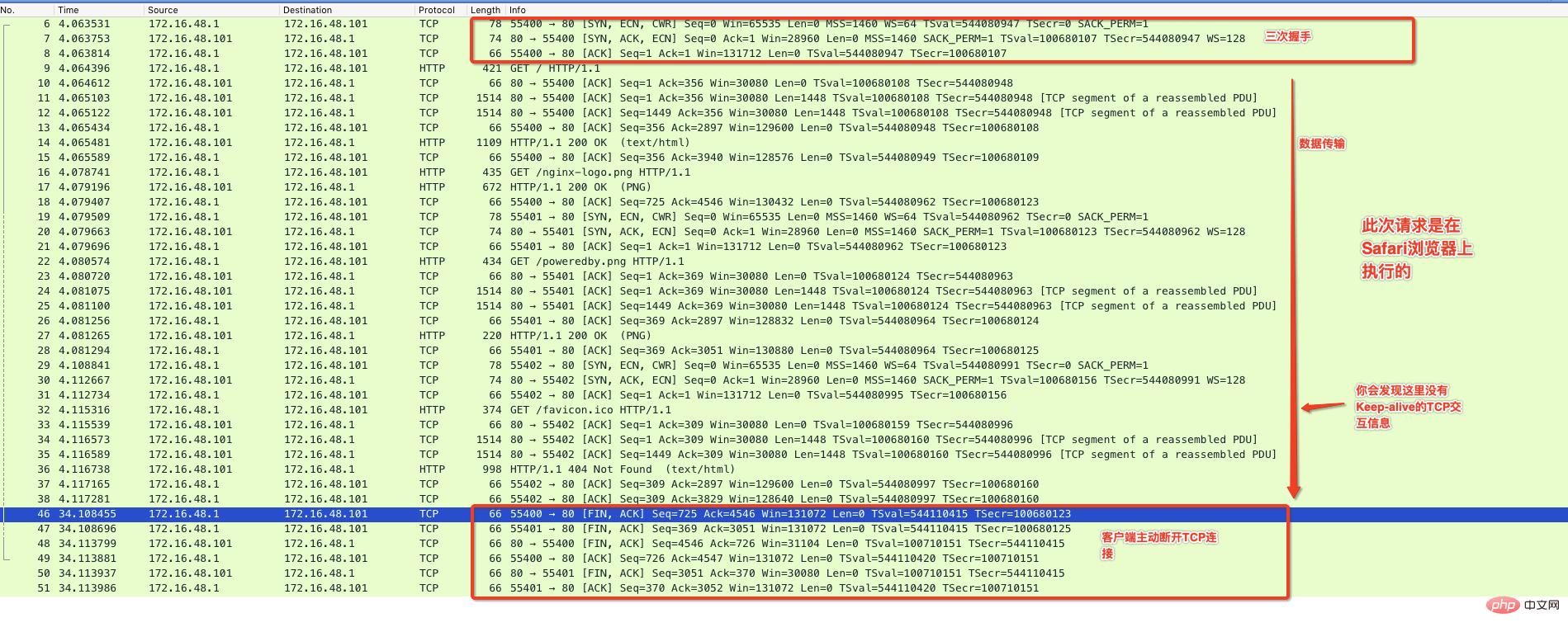 分析影响http性能的常见因素