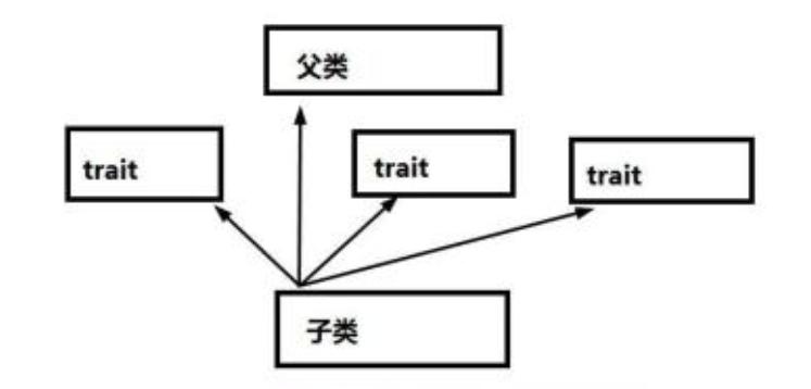 深入解析PHP trait