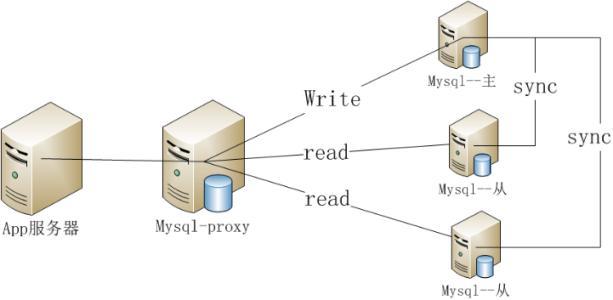 关于mysql无法启动以及cmd下mysql命令无法识别的问题详解