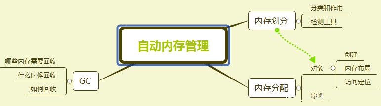 JAVA虚拟机(JVM)详细讲解(二)内存的划分