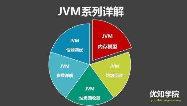 JAVA虚拟机(JVM)详细介绍(三)——垃圾收集机制