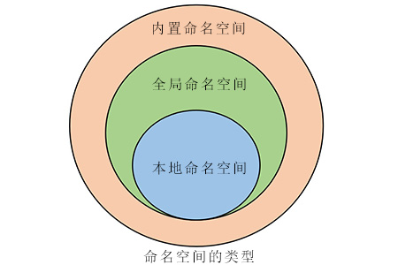 PHP——命名空间(namespace)使用详细介绍
