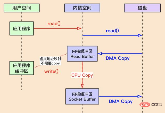 mmap + write