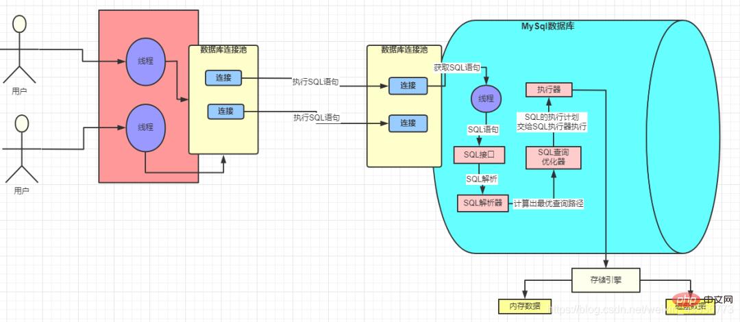 SQL各个组件,执行流程