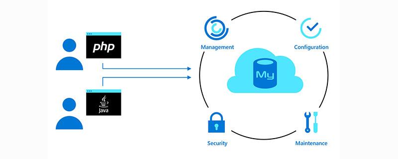 access中表和数据库的关系是什么?