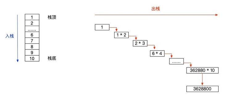 使用栈和队列的正确姿势(附案例)