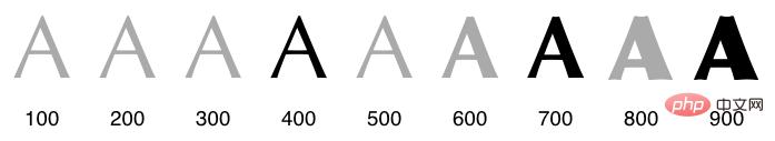font-weight属性值对照表
