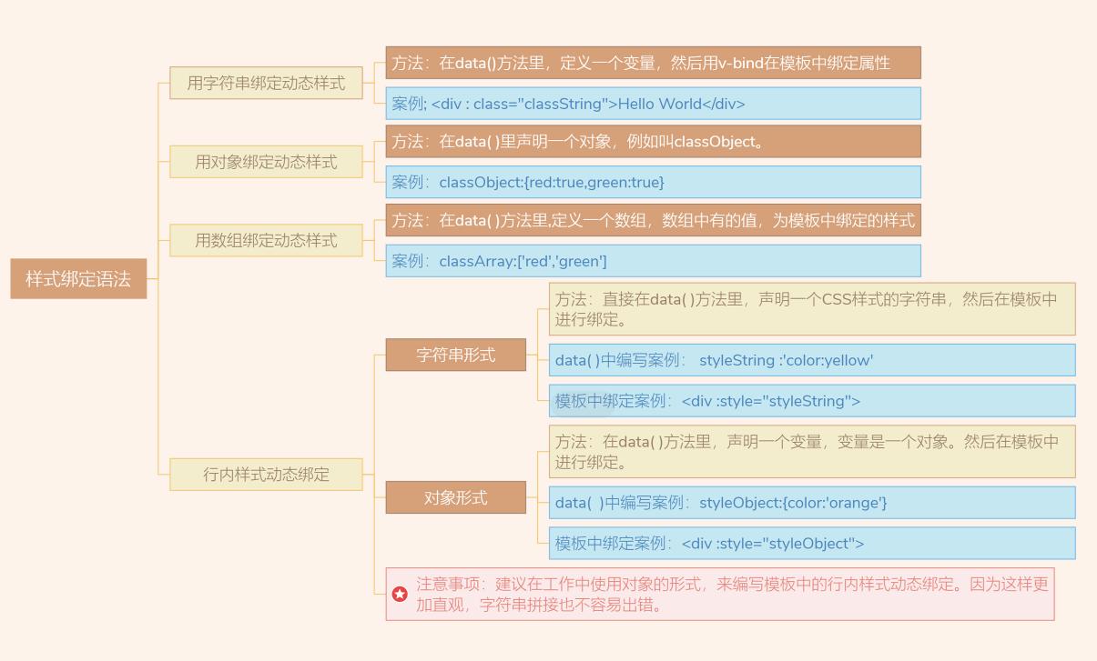 Vue3知识地图三:Vue样式绑定语法与列表循环渲染