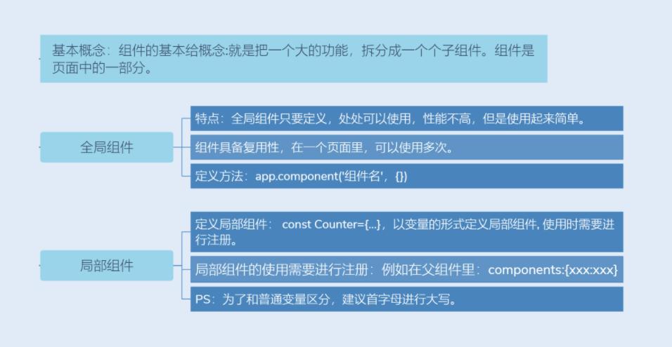 Vue3知识地图五:组件相关语法