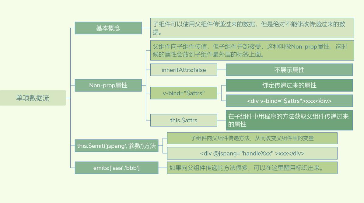 Vue3知识地图六:单项数据流与slot插槽