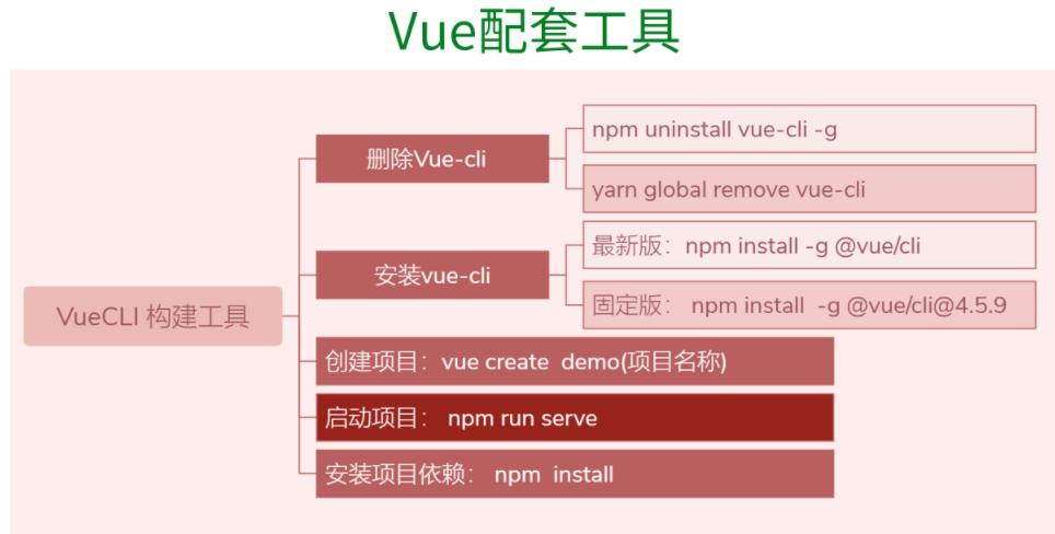 Vue3知识地图九:Vue配套工具之Vuecli与Router