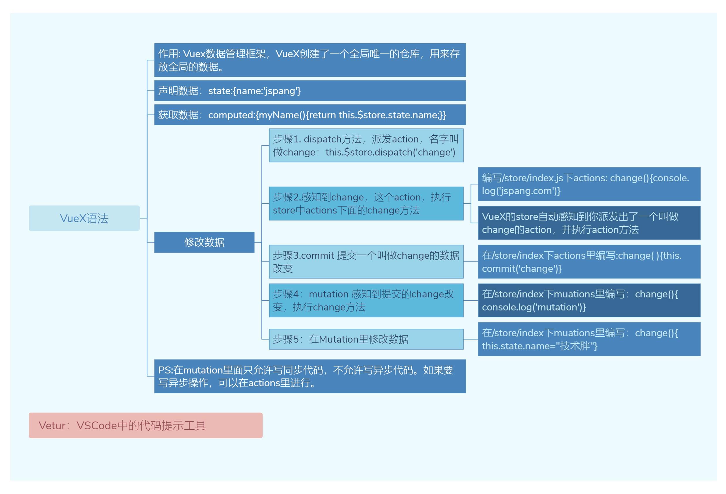 Vue3知识地图十:VueX语法