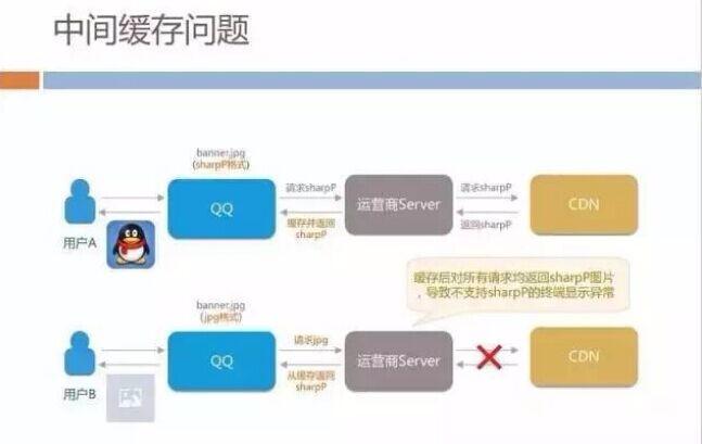 h5深度优化实战案例:手机QQ Hybrid 的架构如何优化演进?
