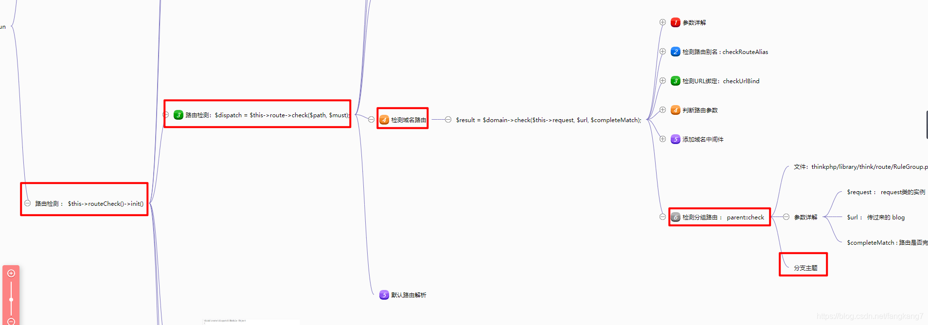 ThinkPHP源码阅读最佳工具debug_backtrace
