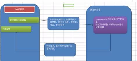 微信公眾號開發完整教程一