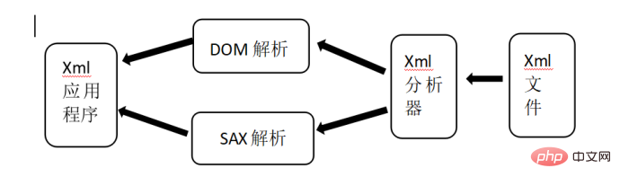 DOM解析.png