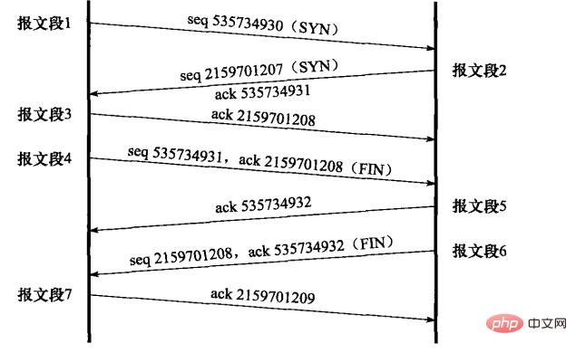 TCP 的连接建立与关闭状态及数据传输通信过程【含有 PHP socket API 测试实验代码】