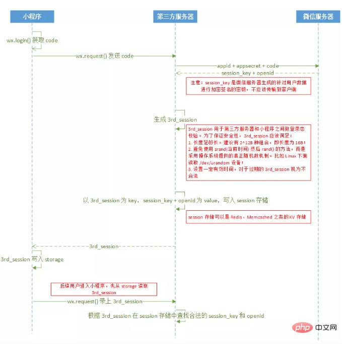 在微信小程序中用户登录和登录状况保护_微信小程序
