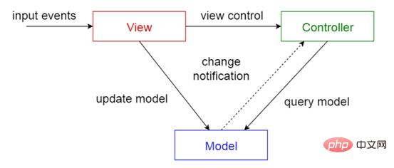 模型视图控制器.png