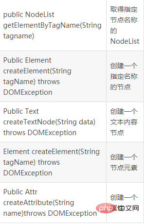 document常用方法.jpg