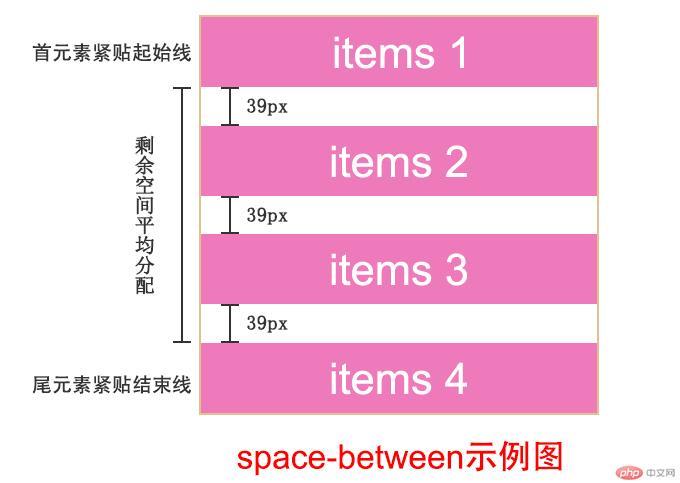space-between
