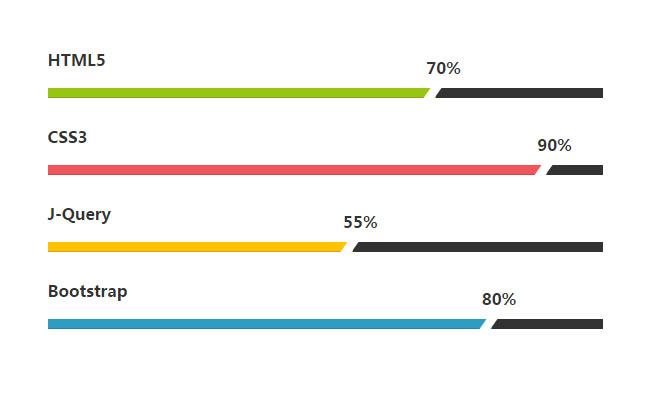Bootstrap百分比进度条动画特效