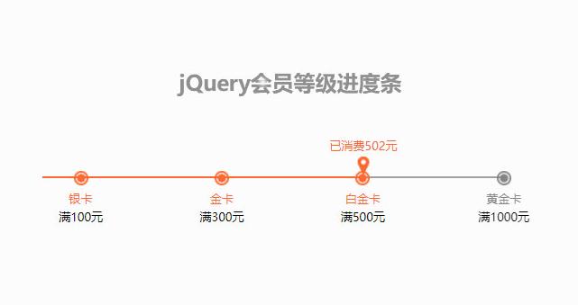 jQuery會員等級消費進度條代碼
