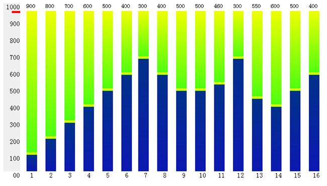 jQuery柱状统计图表代码