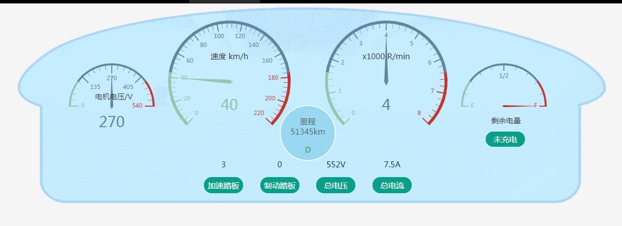 ets實現汽車動態儀表盤