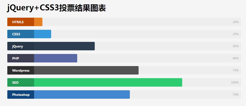 投票結果圖表