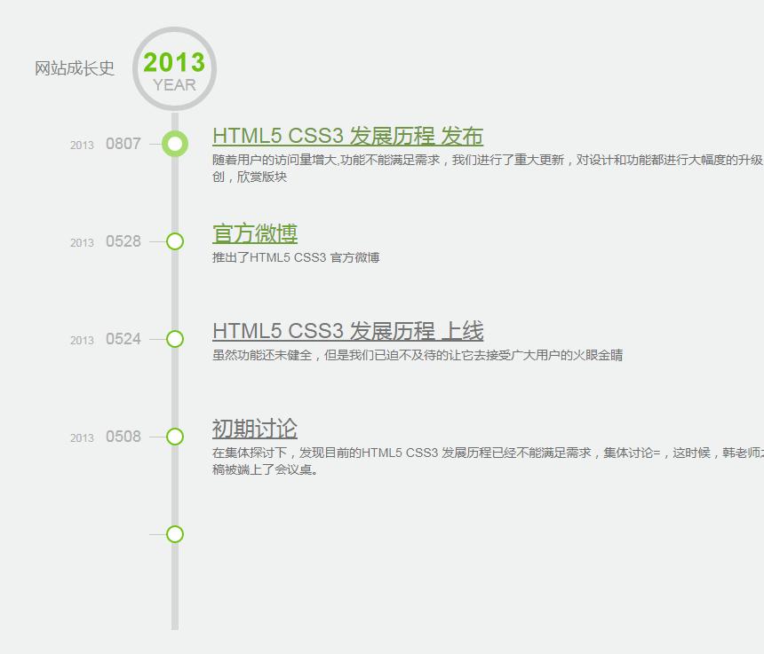 網站發展歷史時間軸