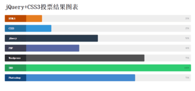 jQuery+CSS3投票结果图表