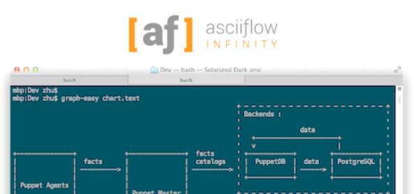 可视化纯文本流程图绘制工具asciiflow