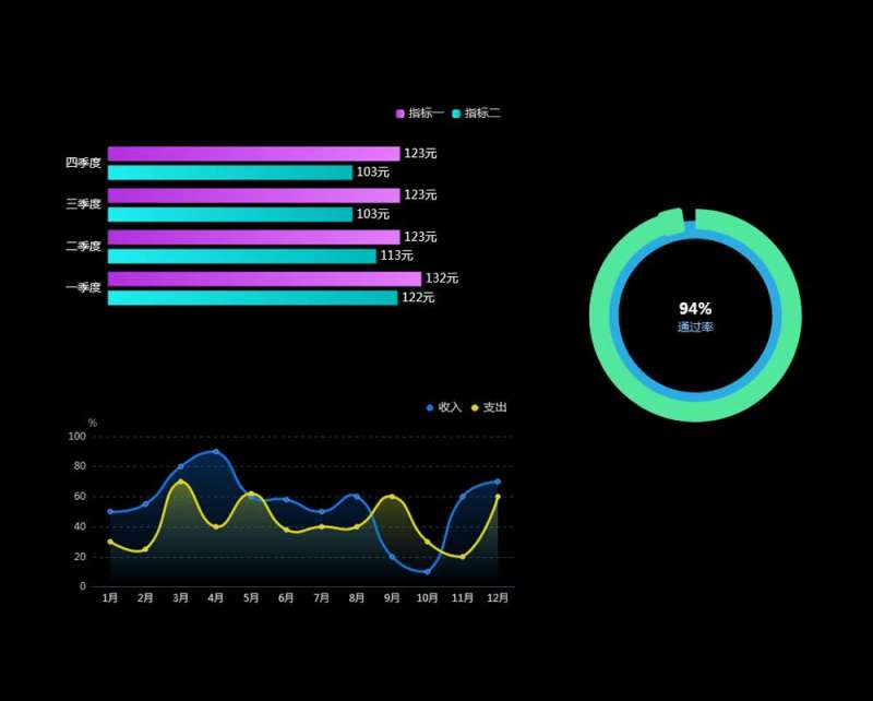 echarts销售收入图表实例