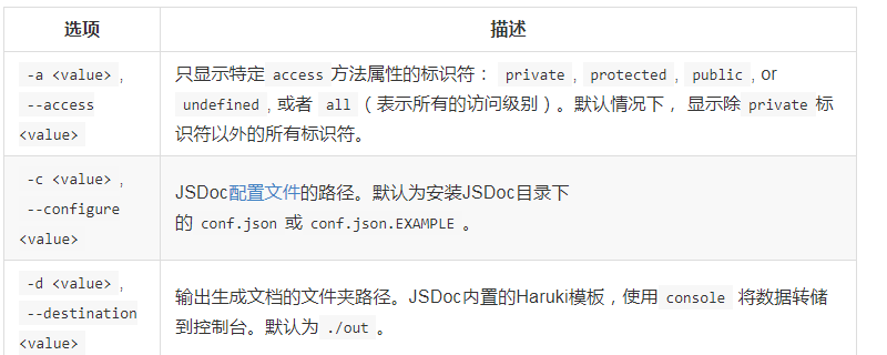 JSDoc中的命令行参数