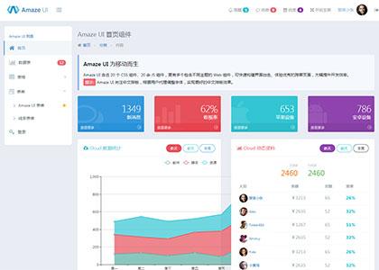 跨屏Amaze UI后台管理系统模板